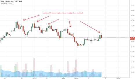 USOIL: Bear Market Has Started