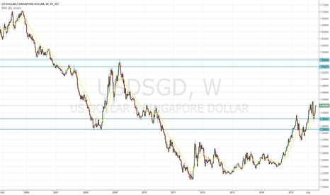 USDSGD: USD Dollar cycle to continue