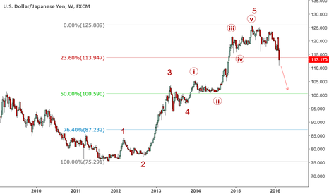 USDJPY: USDJPY is in corrective wave