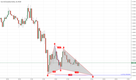 EURCAD: butterfly advanced formation