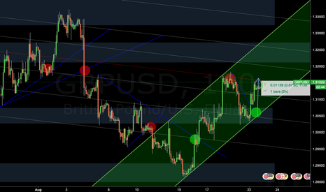 GBPUSD: GBPUSD in a solid bullish Channel with fib channel support!