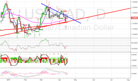 USDCAD: Short USDCAD - Oil coming back and dollar weakness
