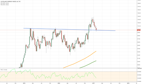 DXY: DXY - The simple WEEKLY picture