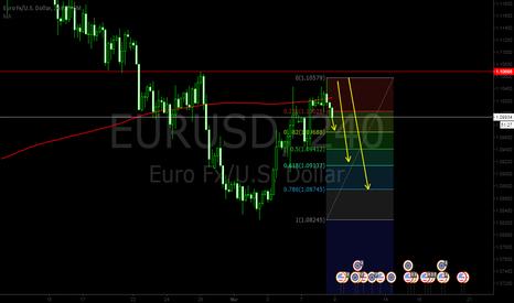 EURUSD: EURUSD 4Hr Short Opportunity. Bounce Off The Resistance.