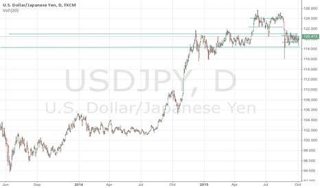 USDJPY: USDJPY trend line