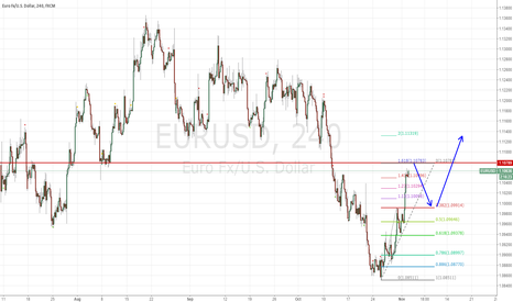 EURUSD: place a short position of EURUSD from 1.1078