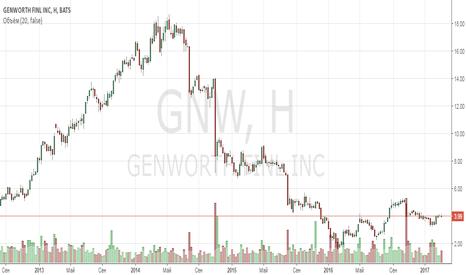 GNW: Анализ компании Genworth Financial Inc