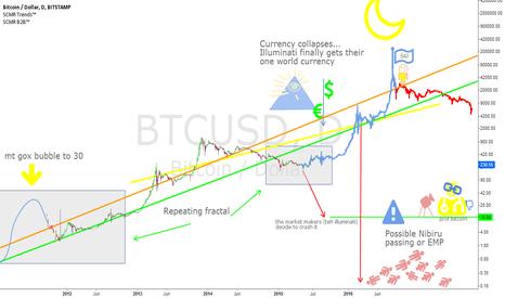 BTCUSD: 200,000 dollar bitcoins in 15 months
