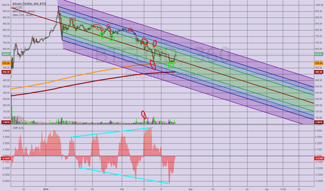BTCUSD: One fork to rule them all