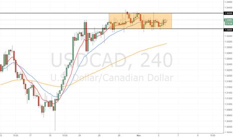 USDCAD: Trading range on USD/CAD