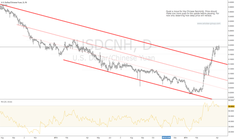 USDCNH: USDCNH - Daily