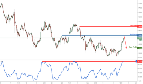 USDJPY: USDJPY profit target reached, prepare to sell