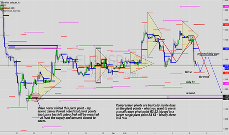 EURUSD: EurUsd - trading with pivot points and pivot trend lines