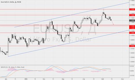 EURUSD: 13 мая ждём укрепление доллара на данных по розничным продажам