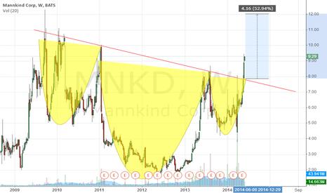 MNKD: H&S
