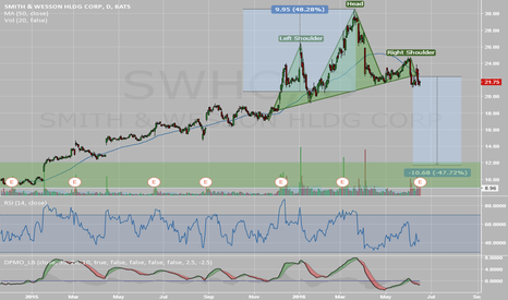 SWHC: Possible Head and Shoulder on SWHC