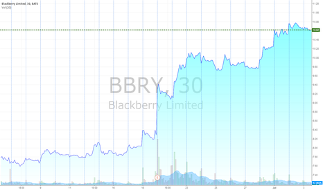 BBRY: BBRY doing wonderful.