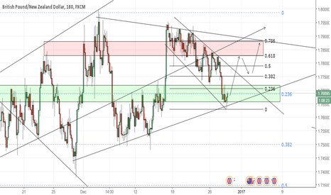GBPNZD: GBP/NZD - CORRECTIVE STRUCTURE OVER?