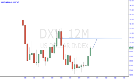 DXY: usdx bigger picture more upside
