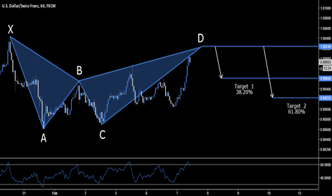 USDCHF: USD.CHF - BEARISH BAT SETUP - 1.0024