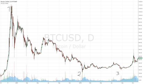 BTCUSD: The big picture