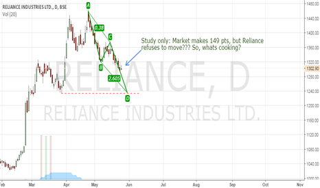 RELIANCE: Study only.