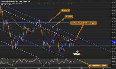 EURJPY: EURJPY might make it to top of outer channel and reach ~124.400