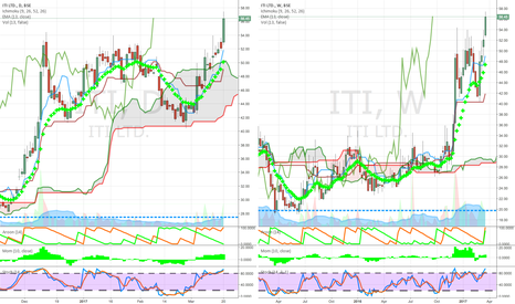 ITI: phone above cloud daily and weekly