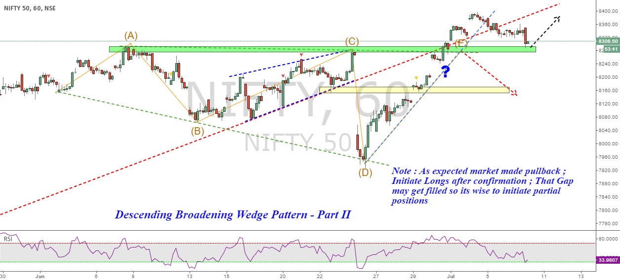 Nifty : Descending Broadening Wedge : Part - II