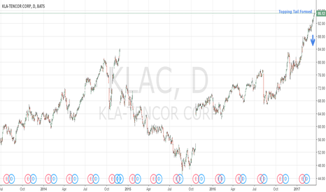 KLAC: Bearish Signal: $KLAC Big Topping Tail