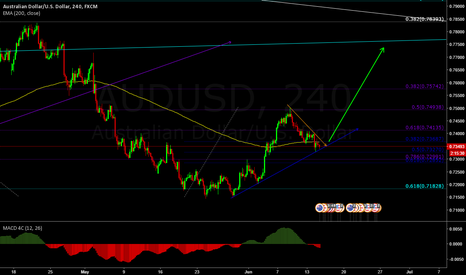 AUDUSD: very clear move in my opinion