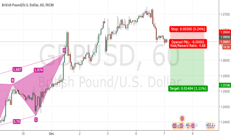 GBPUSD: Cable starts to go downtrending