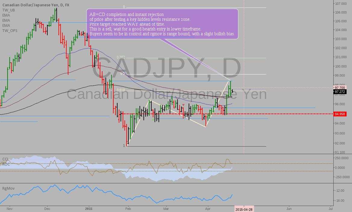 CADJPY: Update