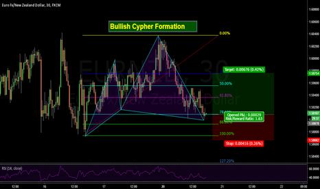 EURNZD: Bullish Cypher Pattern on Euro - New Zealand