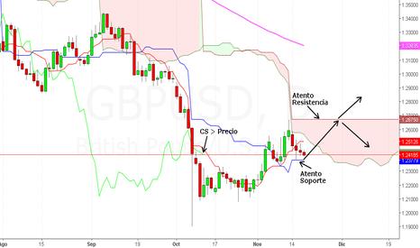 GBPUSD: La libra iniciando una escalada al alza