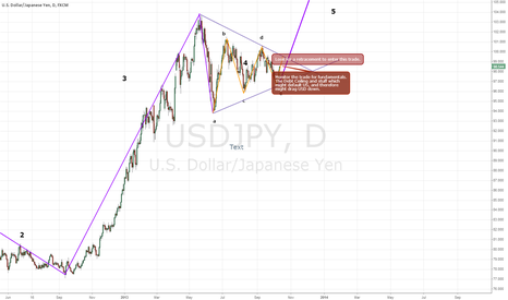 USDJPY: EWT: Long term trading opportunity.