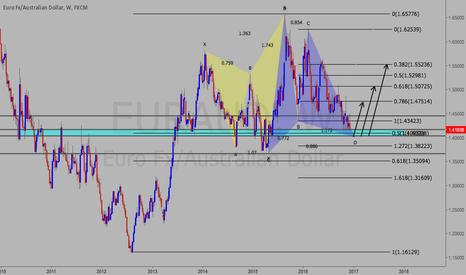 EURAUD: Eur/Aud Major Reversal!!