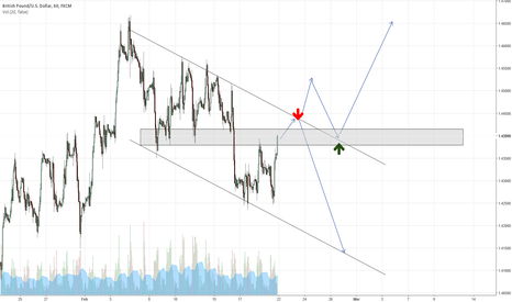 GBPUSD: Cable update.1.44 criticallevel for a break in either direction.
