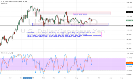 USDJPY: USDJPY: Range trend in favor of USD