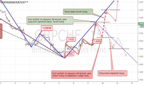 GBPCHF: Wave analysis Polovitskii