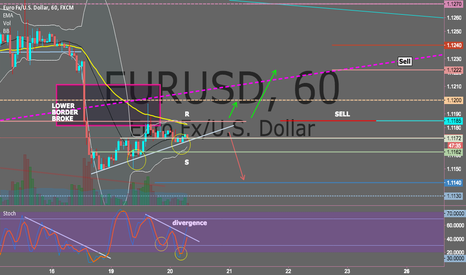 EURUSD: EUR/USD BEARISH DIVERGENCE