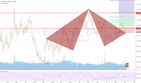 EURUSD: EURUSD possible  Long