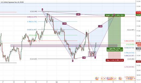 USDJPY: USDJPY potential bat pattern formation
