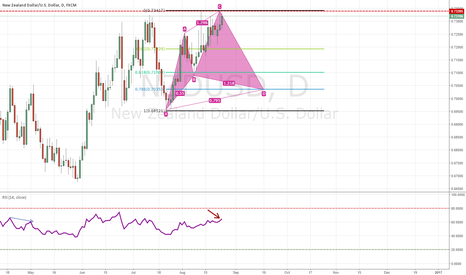 NZDUSD: NZD/USD COULD POTENTIALLY SET UP BEAUTIFUL CYPHER PATTERN