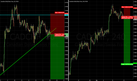 CADCHF: Short opportunity