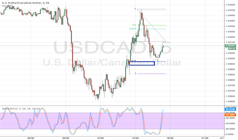 USDCAD: usdcad 1min gap example with fibos