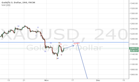 XAUUSD: Gold Elliottwave analysis under weekly ,one hour and ,daily