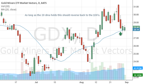 GDX: Riding the 20 DMA
