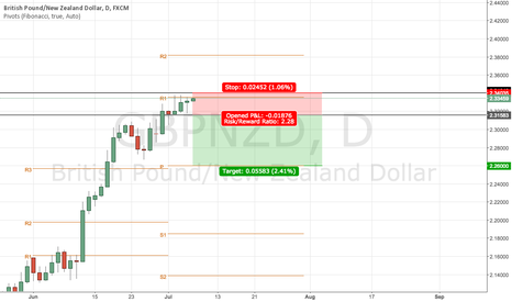 GBPNZD: GBPNZD shows indecision candles for the last few days