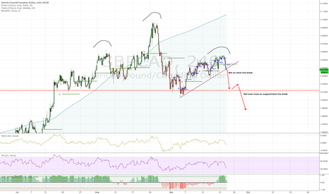 GBPCAD: Short GBP/CAD idea on possible H&S
